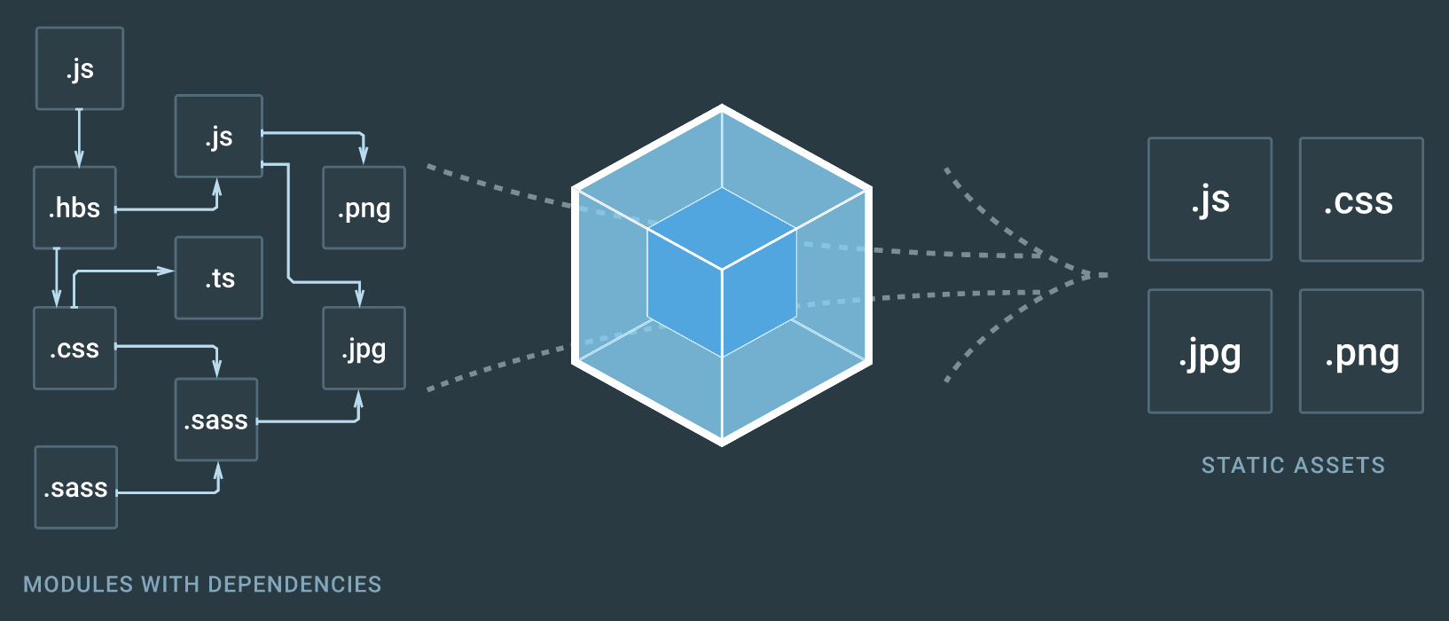 Webpack Package optimization